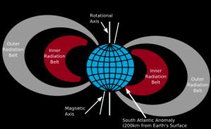 Αυτ�ς είναι οι ζώνες  Van Allen και το σημείο «ανωμαλίας» του Νότιου Ατλαντικού