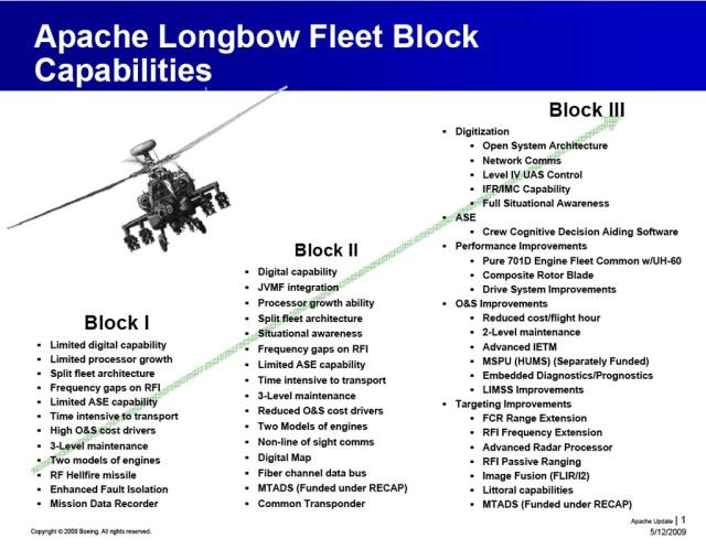 AH-64D Apache Longbow Block III enhancements