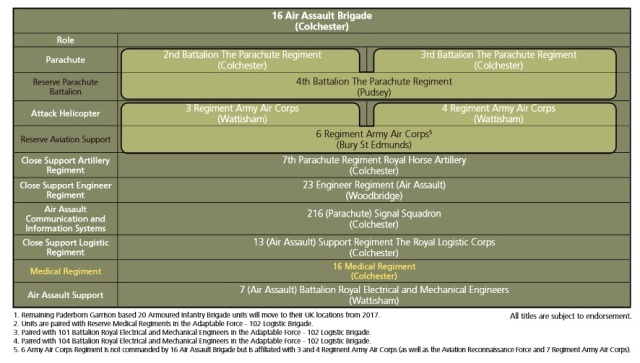 ARMY 2020 16 AIR ASSAULT BRIGADE